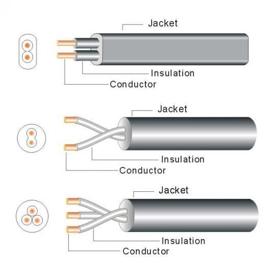 60227 IEC52 (RVV) 60227 IEC53 (RVV)