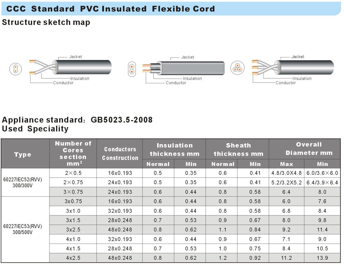 60227 IEC52 (RVV) 60227 IEC53 (RVV) datesheet