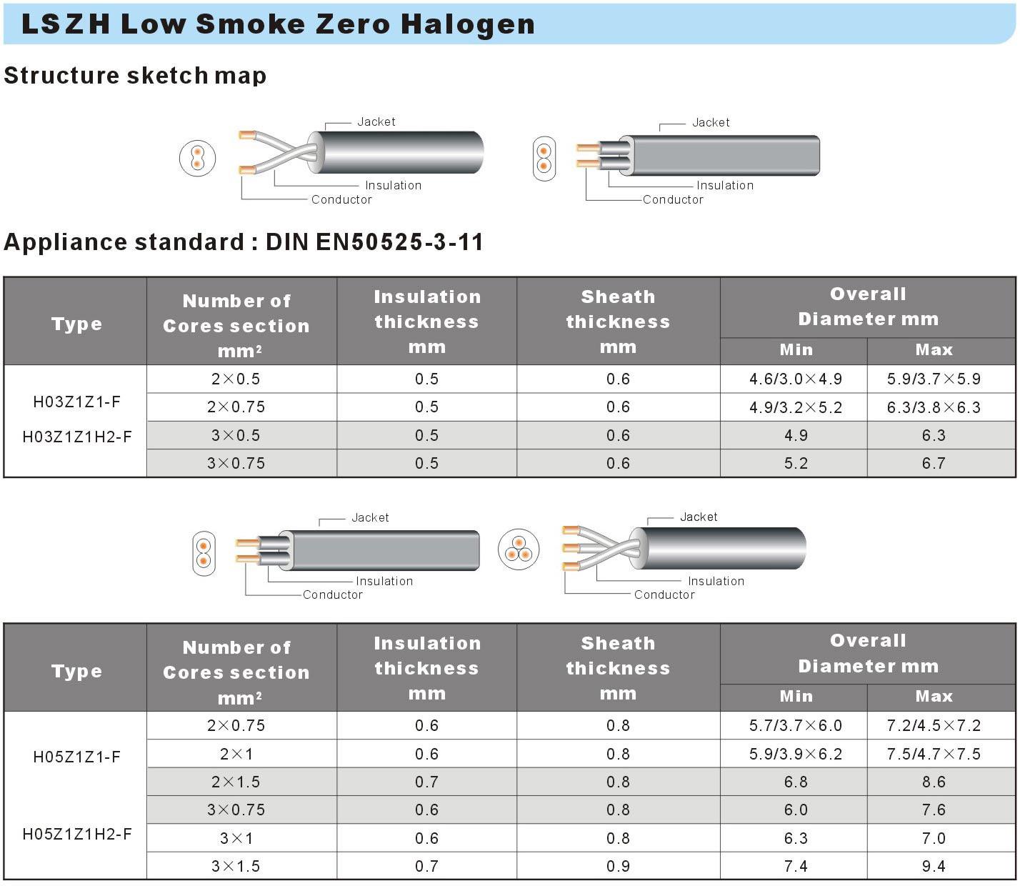 LSZH Low Smoke Zero Halogen Free H03Z1Z1-F, H05Z1Z1-F Datesheet